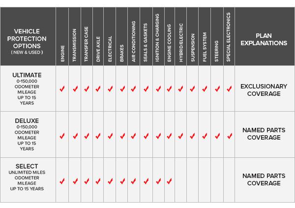 farmbureaubank.com | Major Mechanical Protection
